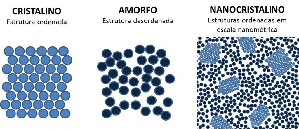 cristalino X amorfo X nanocristalino